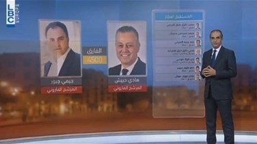 REPORT: Closer look at results of north Lebanon's 1st electoral district